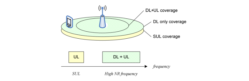 Example of Supplementary Uplink