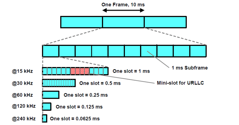 Frame, Subframe and Slot Structure for different numerologies