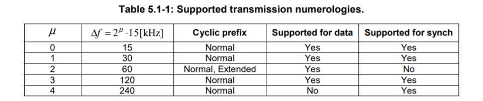 Supported Transmission Numerologies