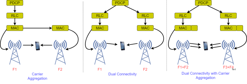 Carrier Aggregation with Dual Connectivity