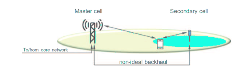 Example of Dual Connectivity