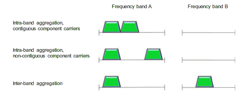 Carrier Aggregation Types