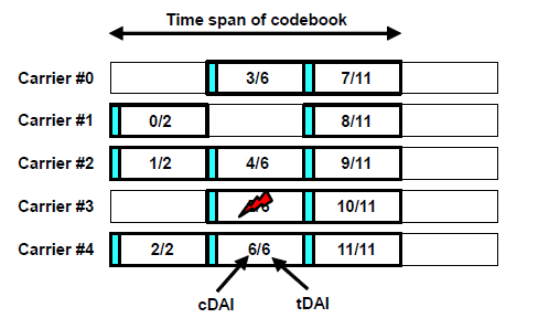 Example of dynamic HARQ Codebook