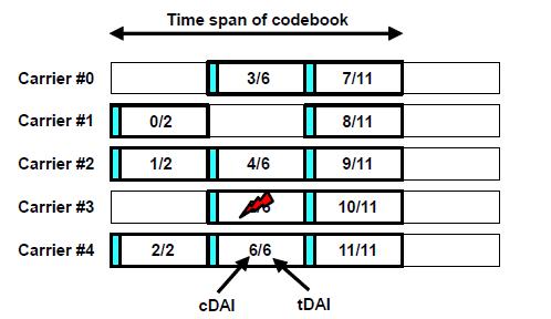 Example of dynamic HARQ Codebook