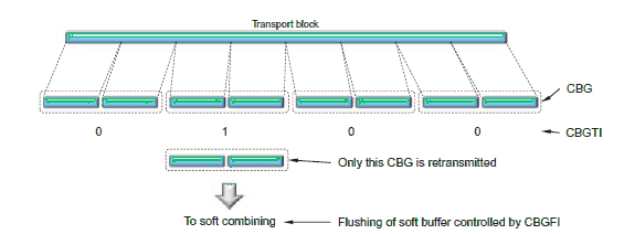 Example of per-CBG retransmission