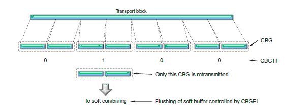 Example of per-CBG retransmission