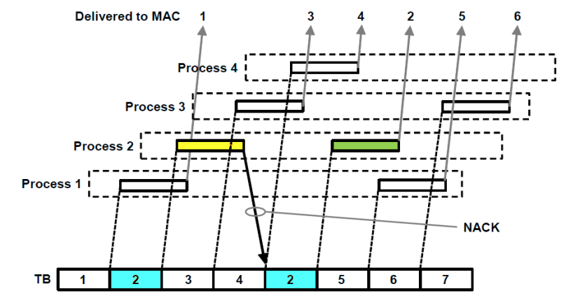 HARQ principle with multiple processes