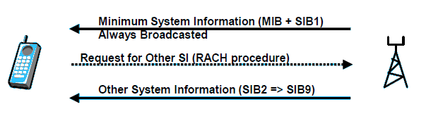 Transmission of System Information