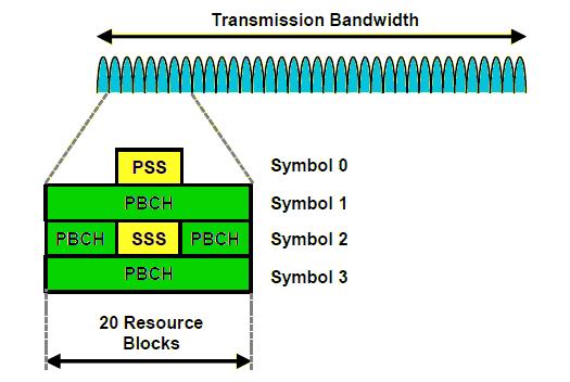 Synchronization signal block