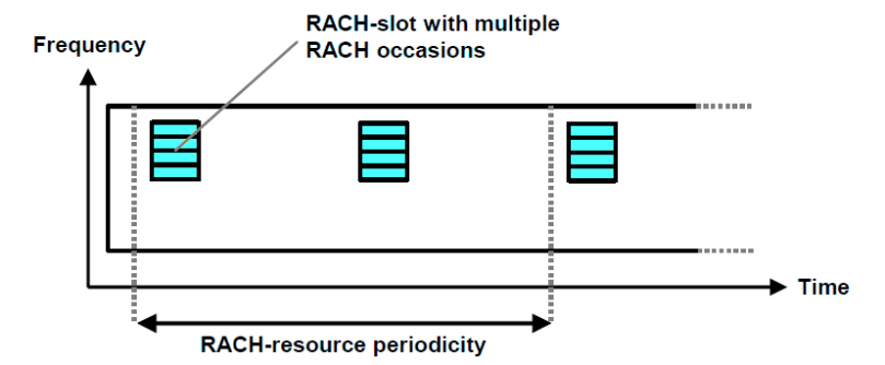 Example of PRACH Configuration