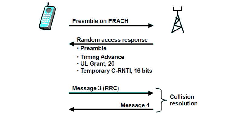 Signaling for Random Access procedure