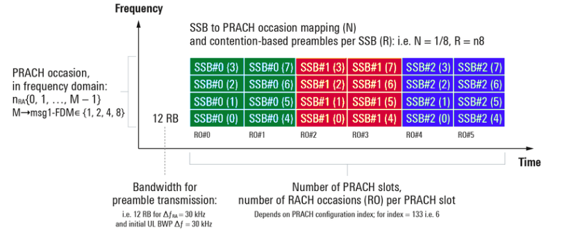 RACH occasions in the frequency – time domain and their association with SSBs