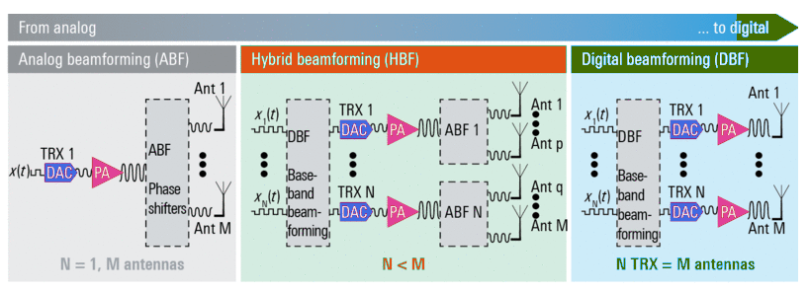 Difference between Analog, Hybrid and Digital Beamforming