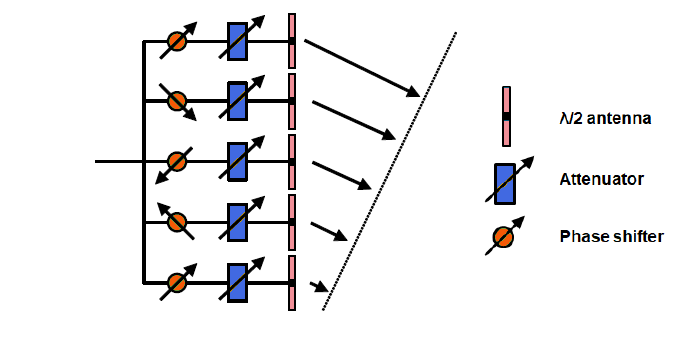 Example of Phase array feeding network for BF with time dispersion of transmitted signal